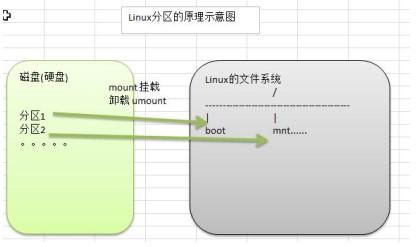 3.8Linux分区原理